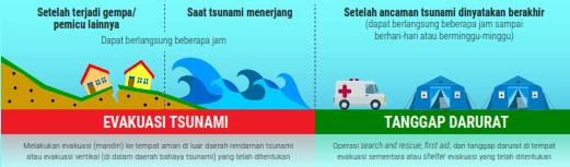 evakuasi tsunami